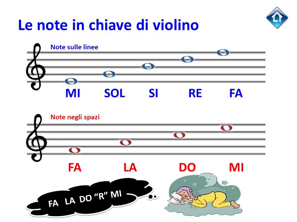 Note in chiave di violino
